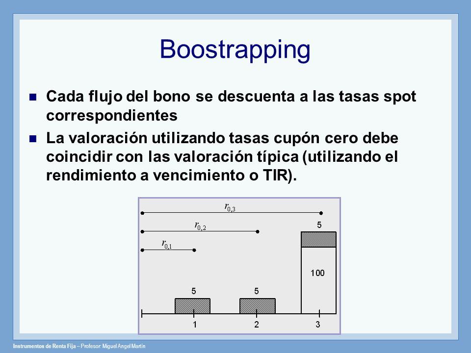 BoostrappingCada flujo del bono se descuenta a las tasas spot correspondientes.