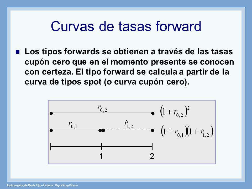 Curvas de tasas forward