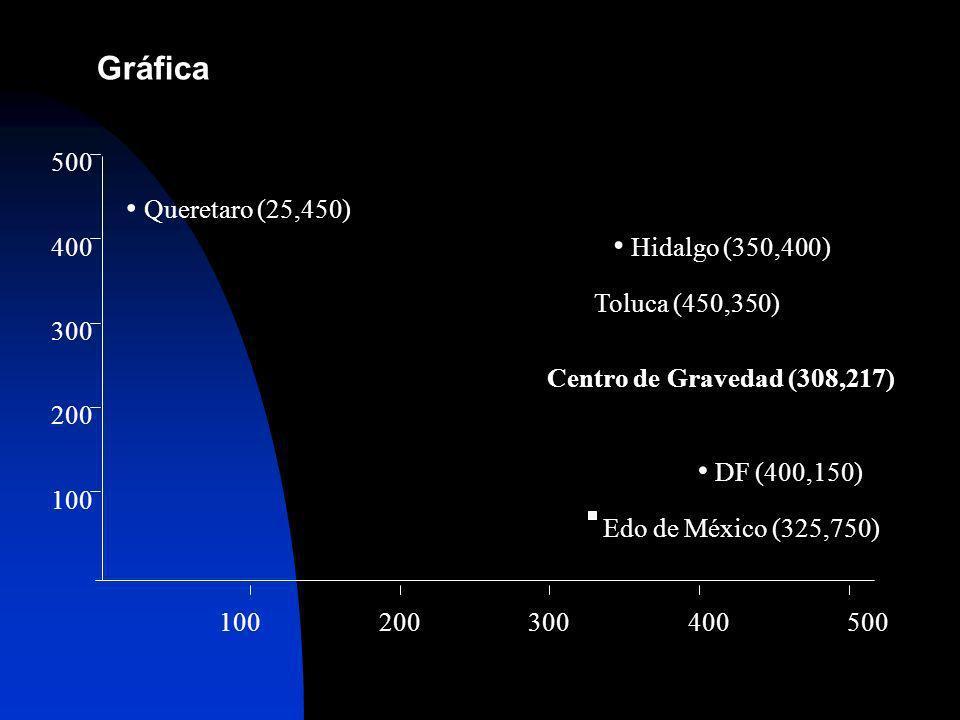 Gráfica 100 200 300 400 500 Queretaro (25,450) Hidalgo (350,400)