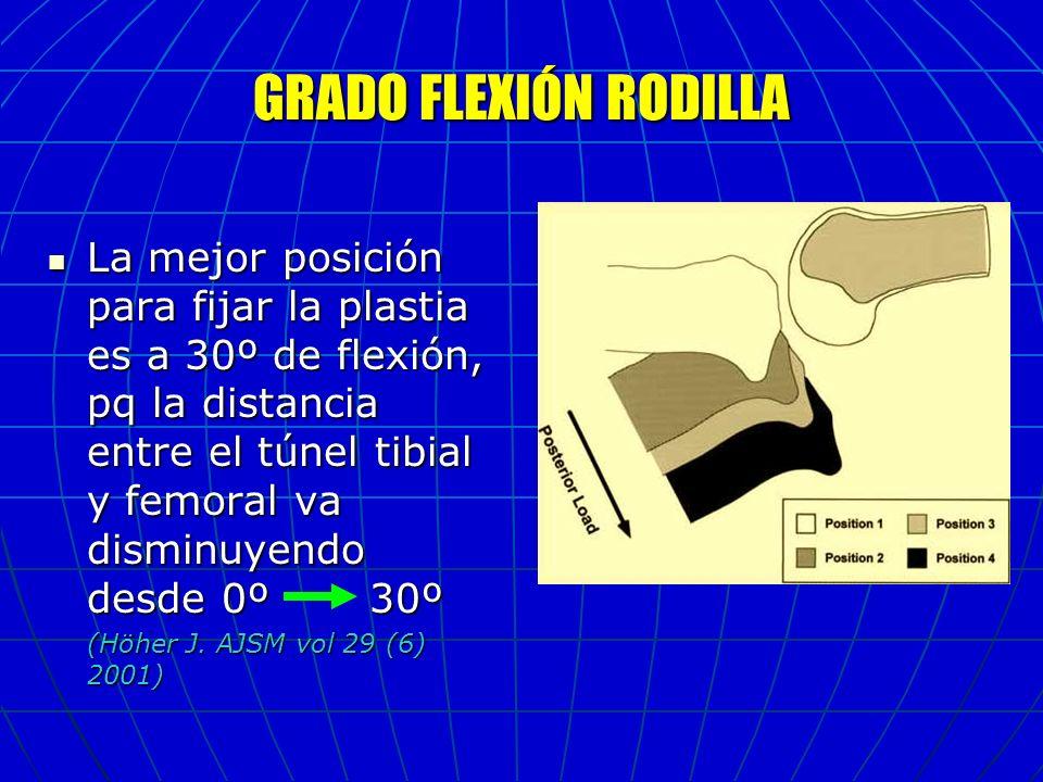GRADO FLEXIÓN RODILLA