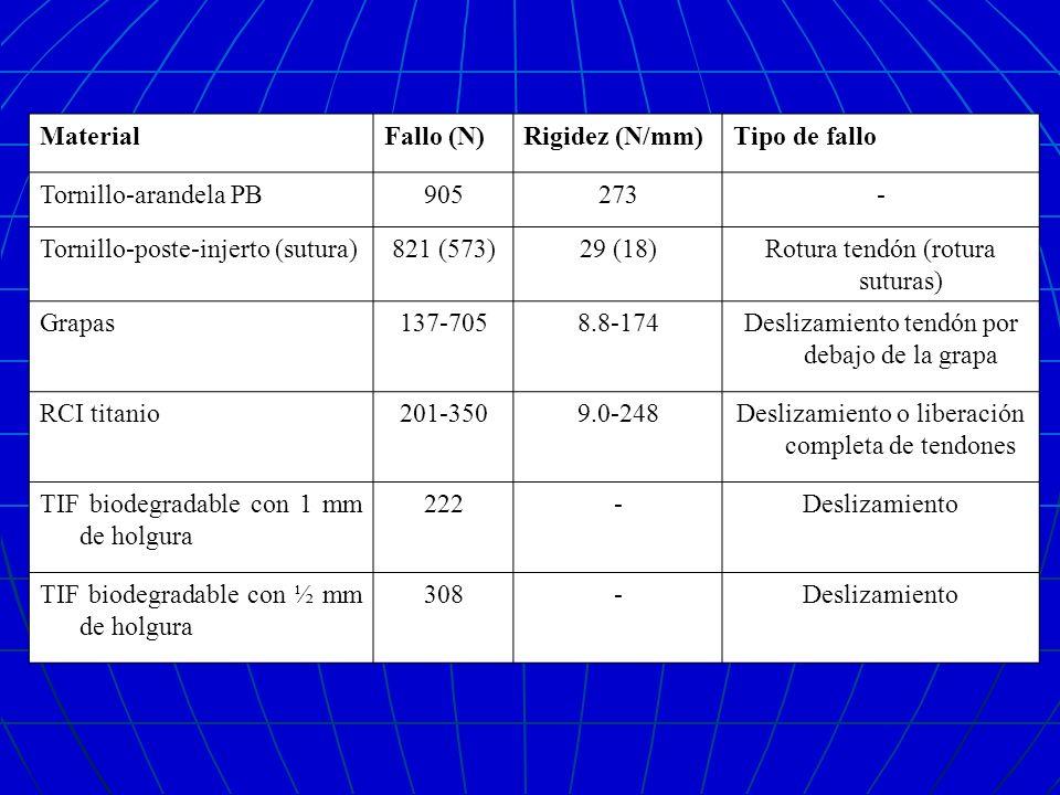 Tornillo-poste-injerto (sutura) 821 (573) 29 (18)