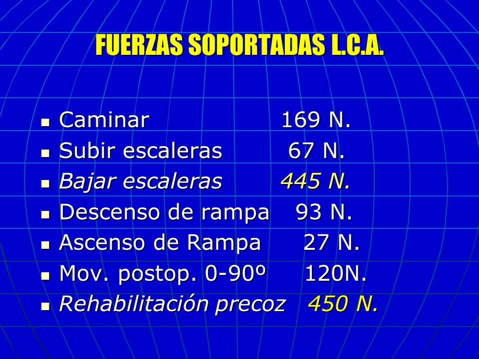 FUERZAS SOPORTADAS L.C.A.