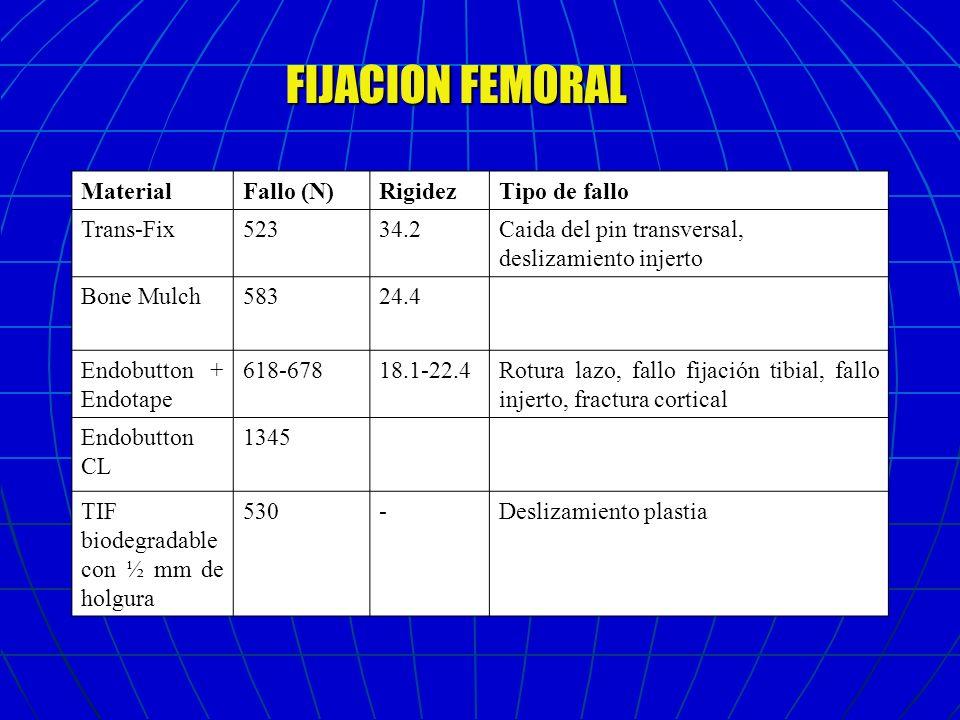 FIJACION FEMORAL Material Fallo (N) Rigidez Tipo de fallo Trans-Fix