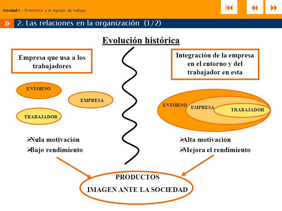2. Las relaciones en la organización (1/2)