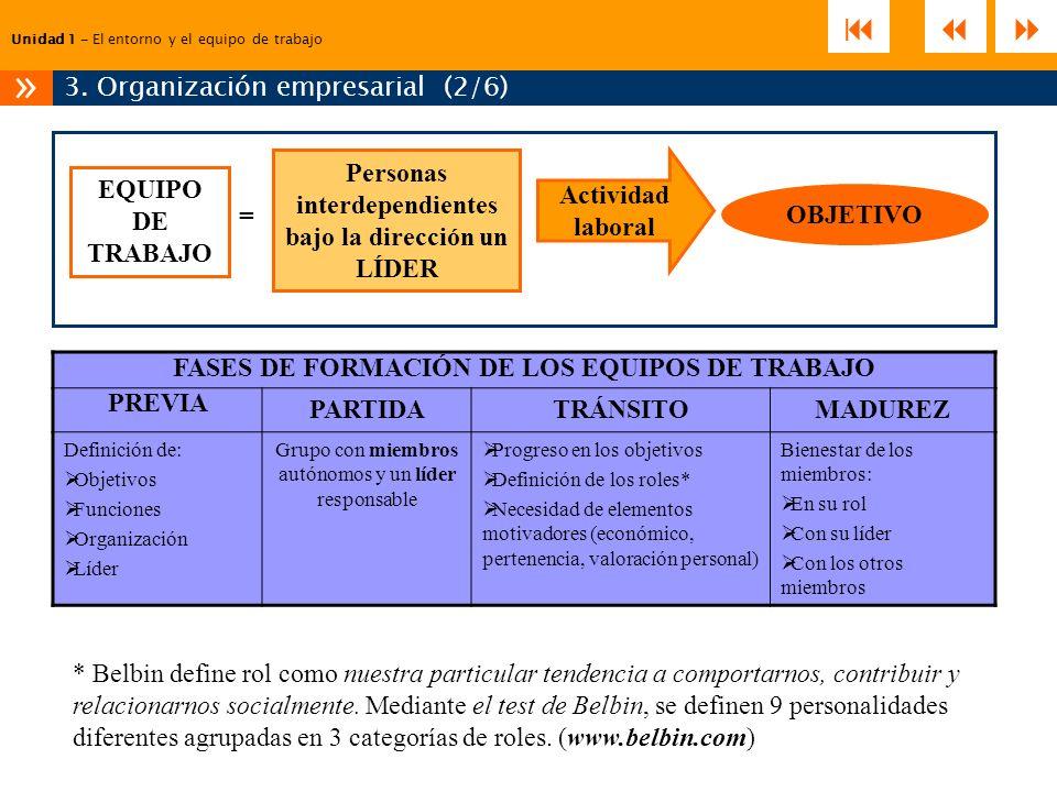 3. Organización empresarial (2/6)