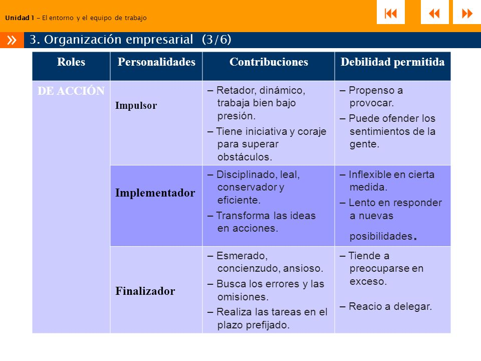 3. Organización empresarial (3/6)