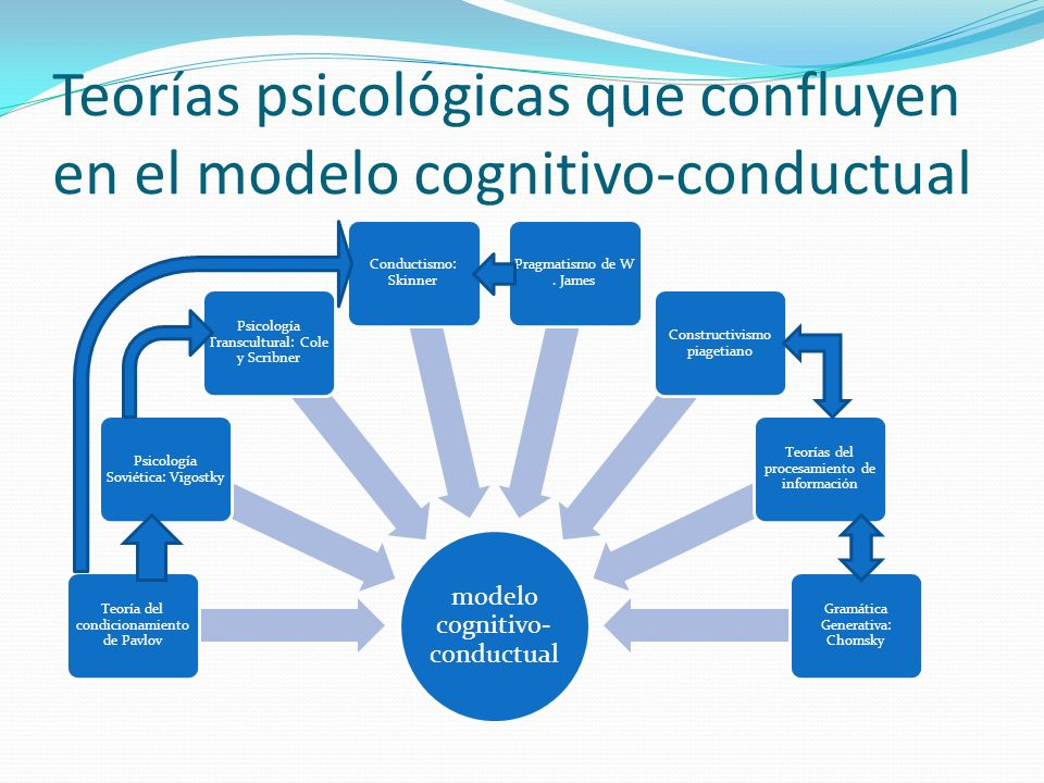 Teorías psicológicas que confluyen en el modelo cognitivo-conductual
