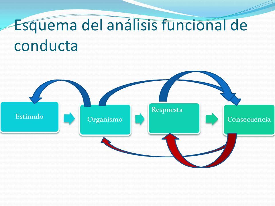 Esquema del análisis funcional de conducta