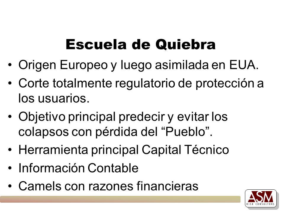 Escuela de Quiebra Origen Europeo y luego asimilada en EUA.