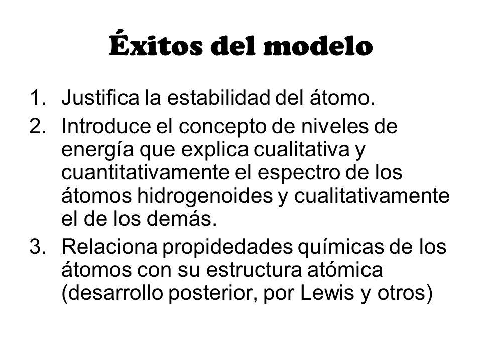 Éxitos del modelo Justifica la estabilidad del átomo.