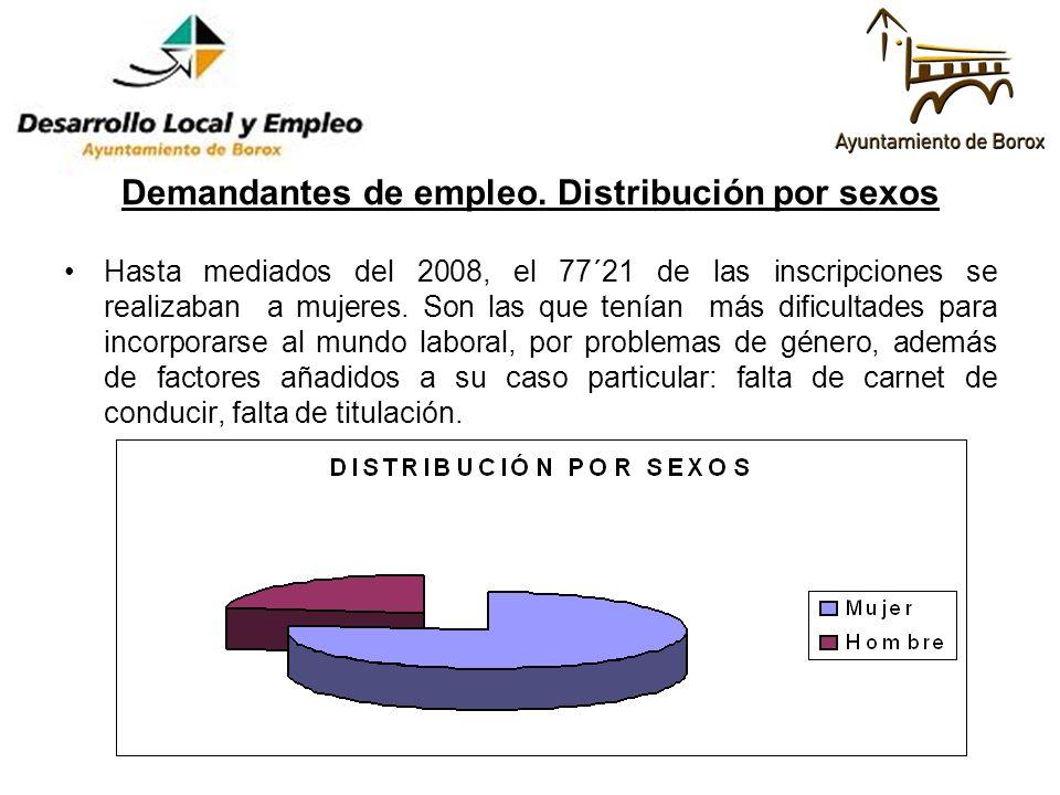 Demandantes de empleo. Distribución por sexos