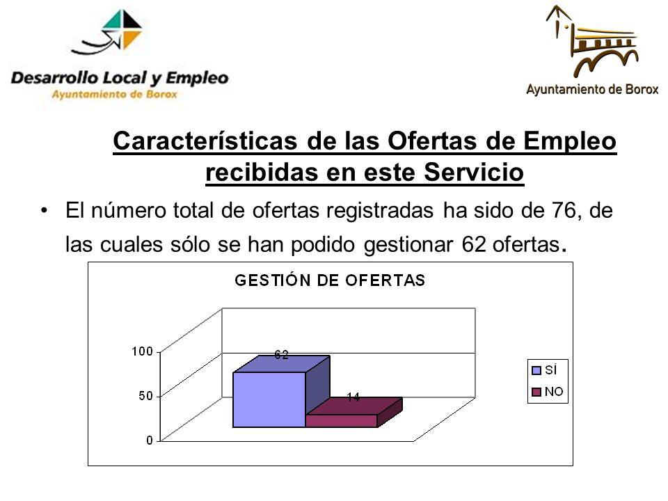 Características de las Ofertas de Empleo recibidas en este Servicio