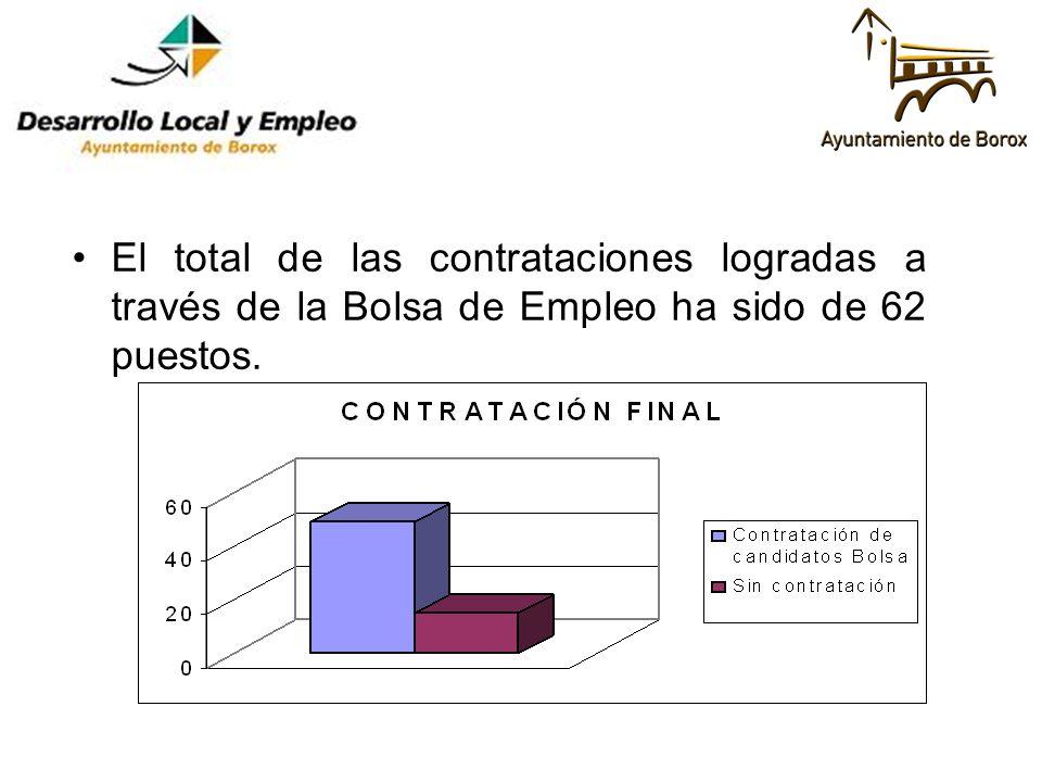 El total de las contrataciones logradas a través de la Bolsa de Empleo ha sido de 62 puestos.