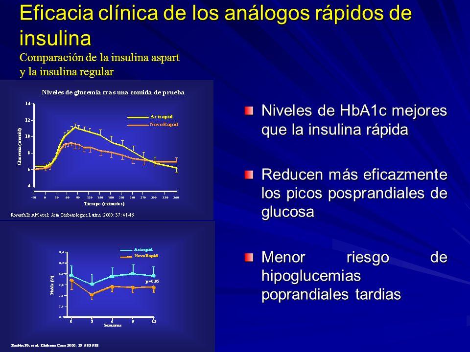 Eficacia clínica de los análogos rápidos de insulina