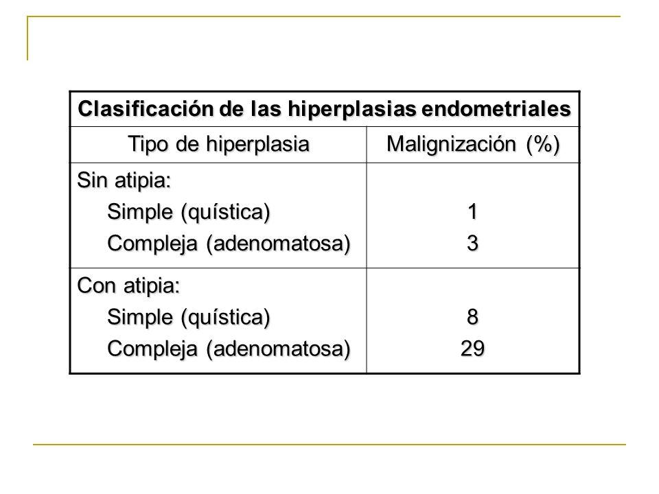 Clasificación de las hiperplasias endometriales