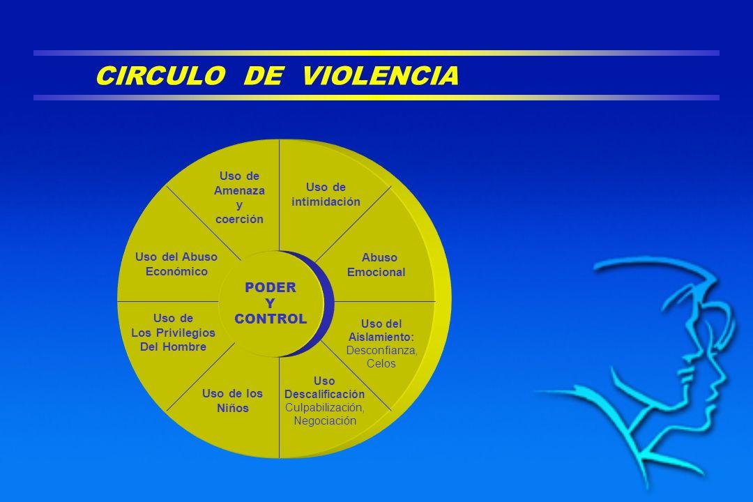 CIRCULO DE VIOLENCIA PODER Y CONTROL Uso de Amenaza y intimidación