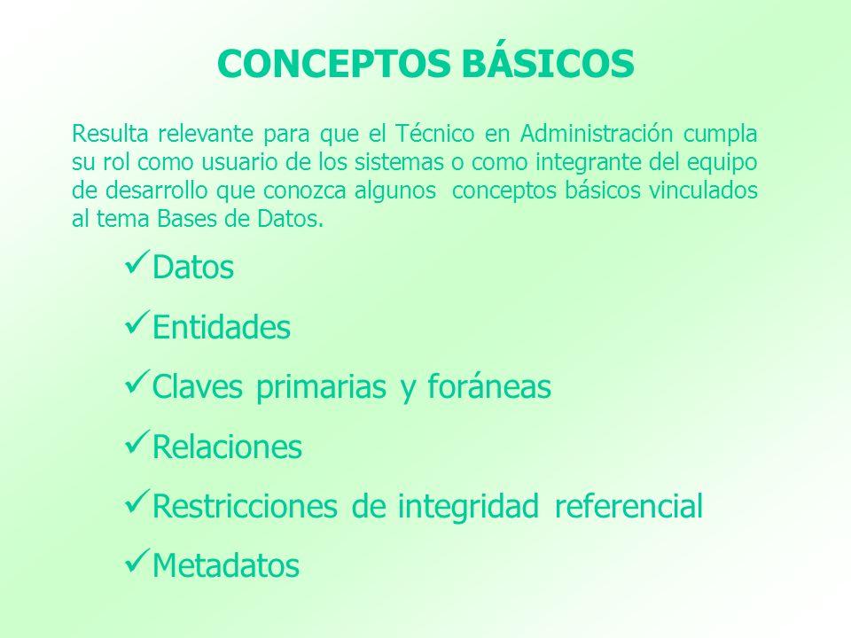 CONCEPTOS BÁSICOS Datos Entidades Claves primarias y foráneas