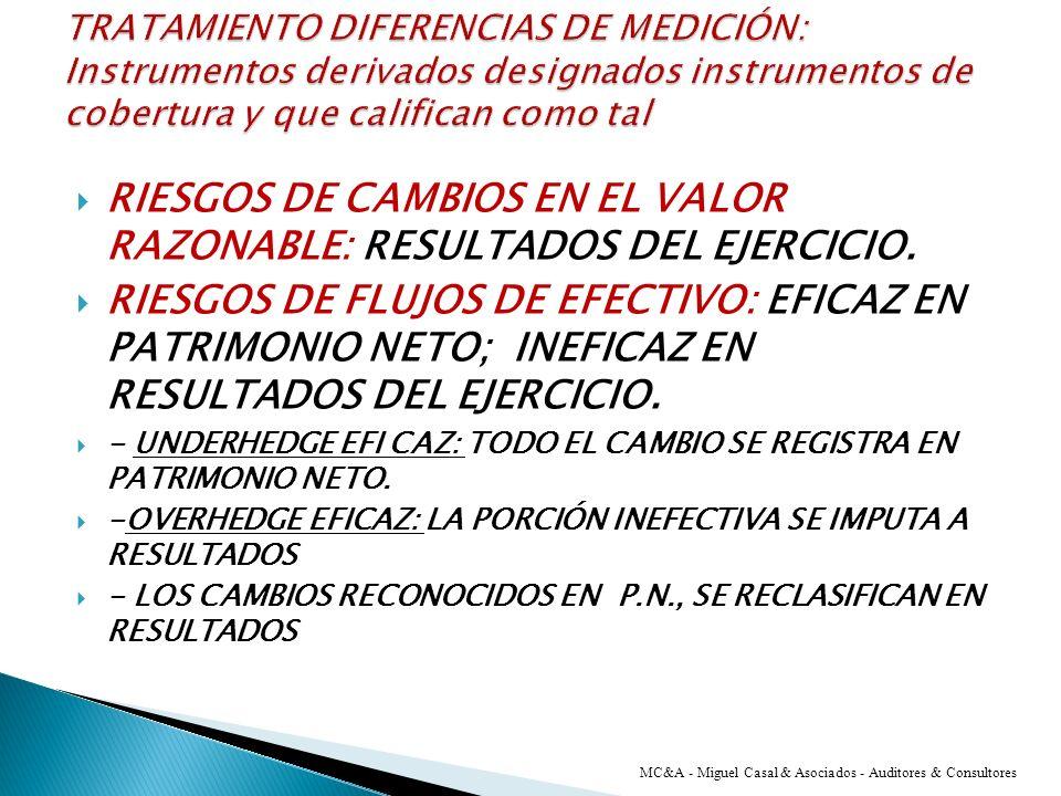 RIESGOS DE CAMBIOS EN EL VALOR RAZONABLE: RESULTADOS DEL EJERCICIO.