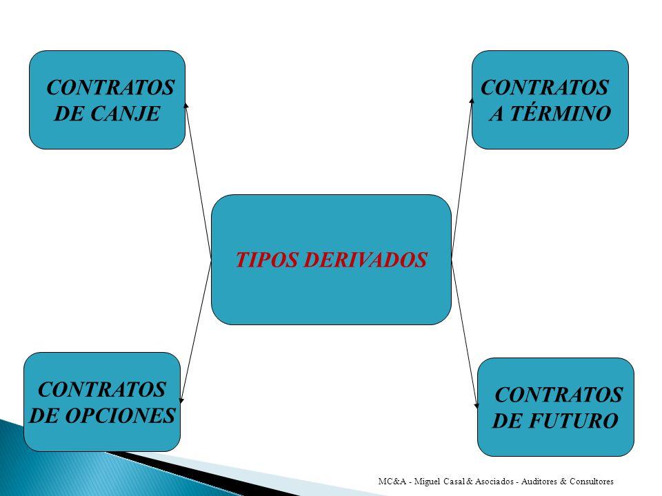 CONTRATOS DE CANJE CONTRATOS A TÉRMINO TIPOS DERIVADOS CONTRATOS