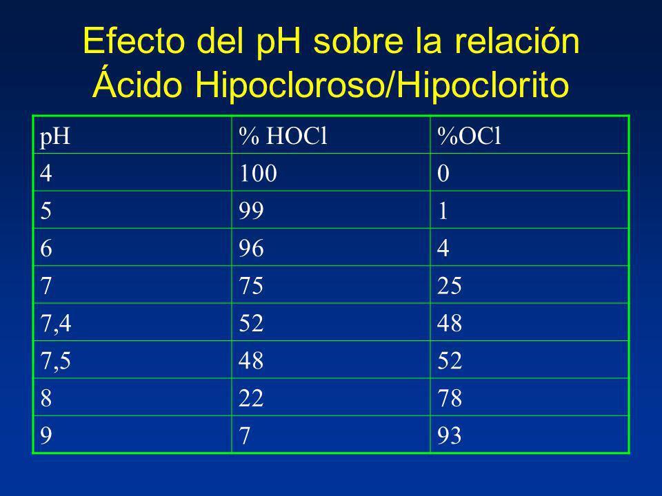 Efecto del pH sobre la relación Ácido Hipocloroso/Hipoclorito