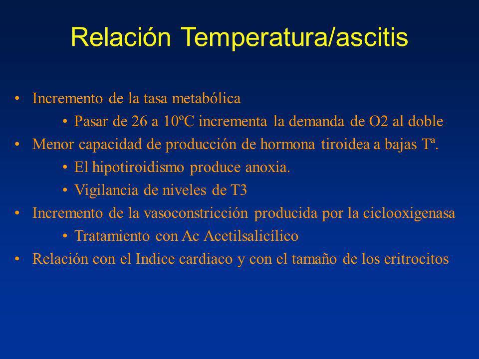 Relación Temperatura/ascitis