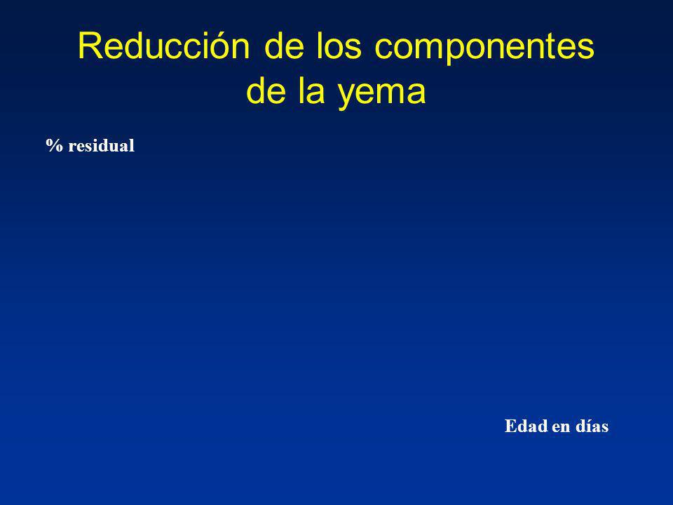 Reducción de los componentes de la yema