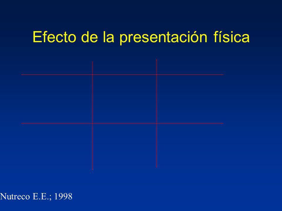 Efecto de la presentación física