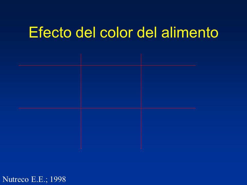 Efecto del color del alimento