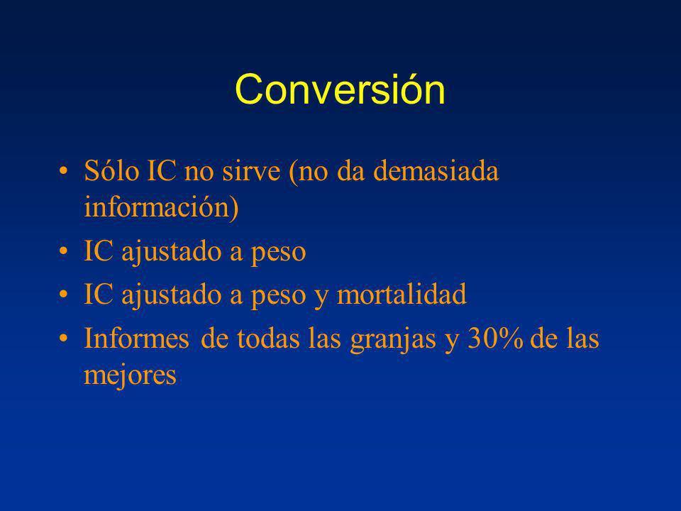 Conversión Sólo IC no sirve (no da demasiada información)