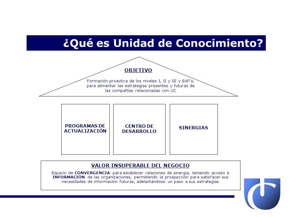 VALOR INSUPERABLE DEL NEGOCIO PROGRAMAS DE ACTUALIZACIÓN