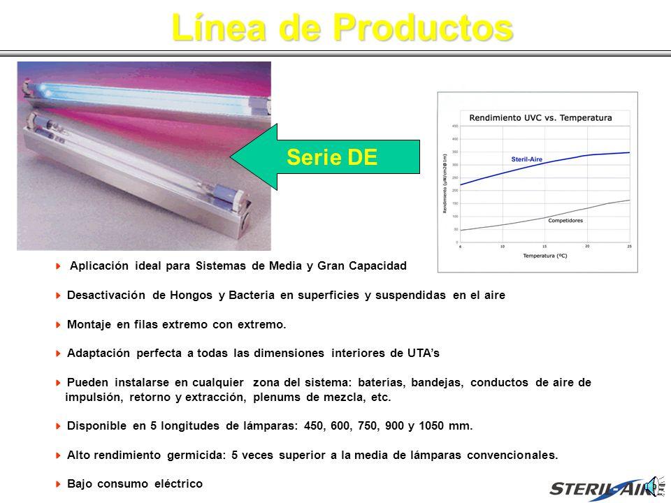 Línea de Productos Serie DE Gráfico de Comparación