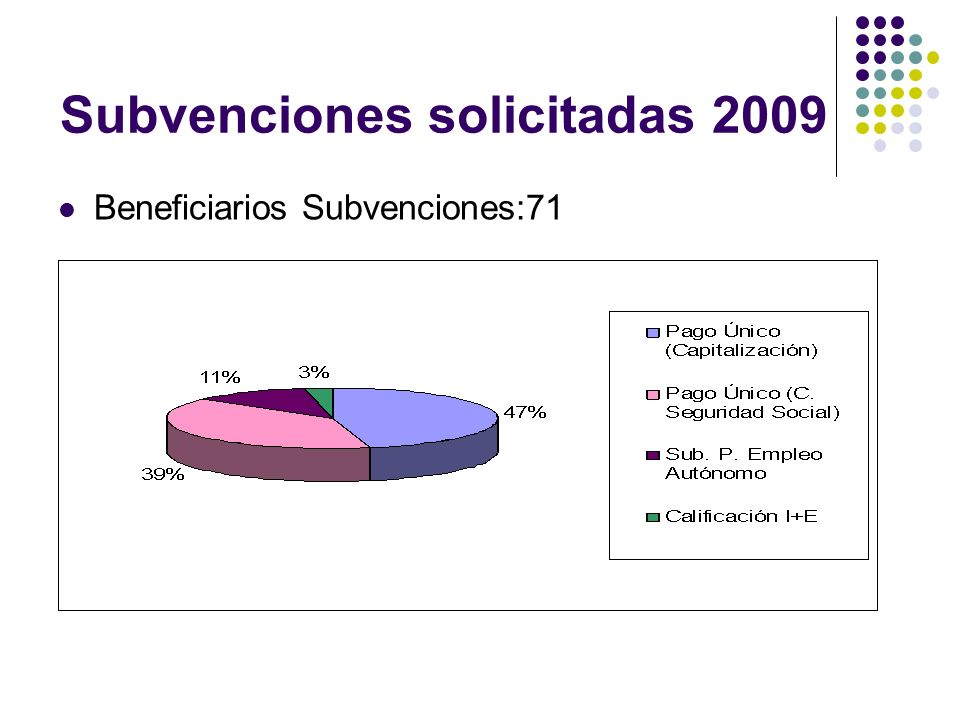 Subvenciones solicitadas 2009