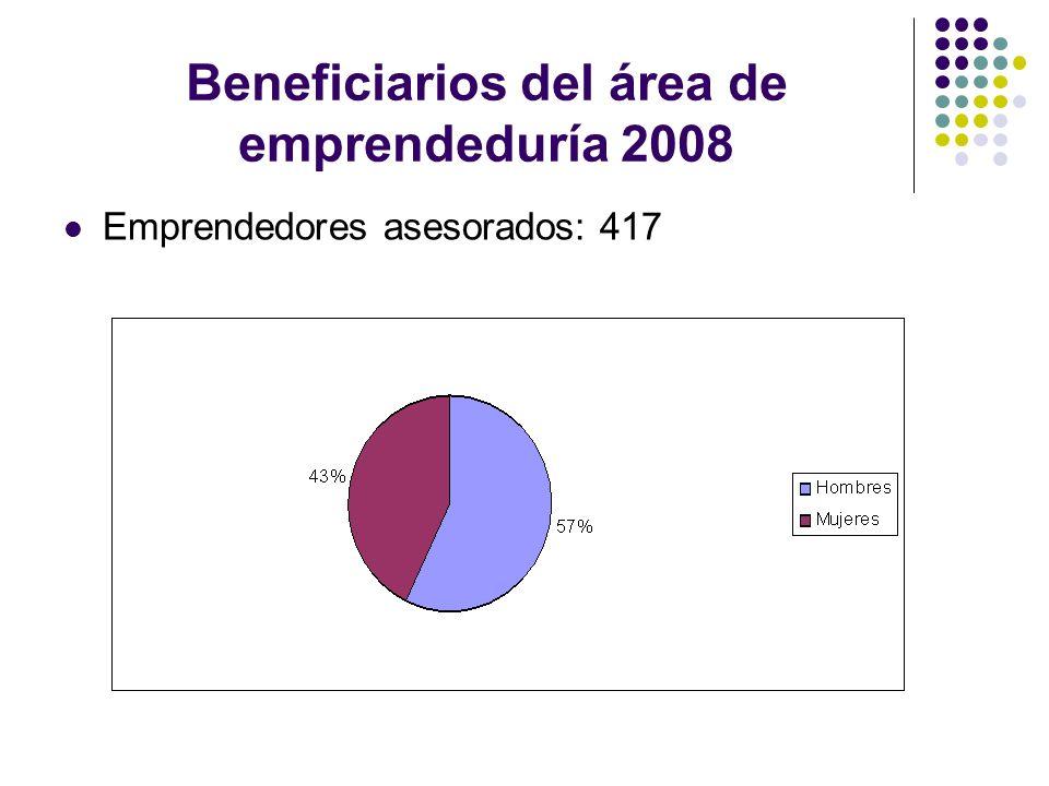 Beneficiarios del área de emprendeduría 2008