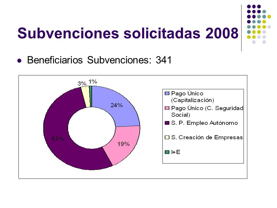 Subvenciones solicitadas 2008