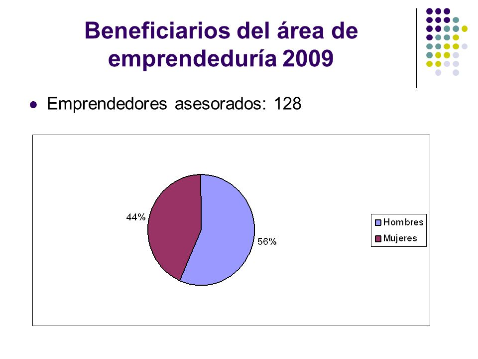 Beneficiarios del área de emprendeduría 2009