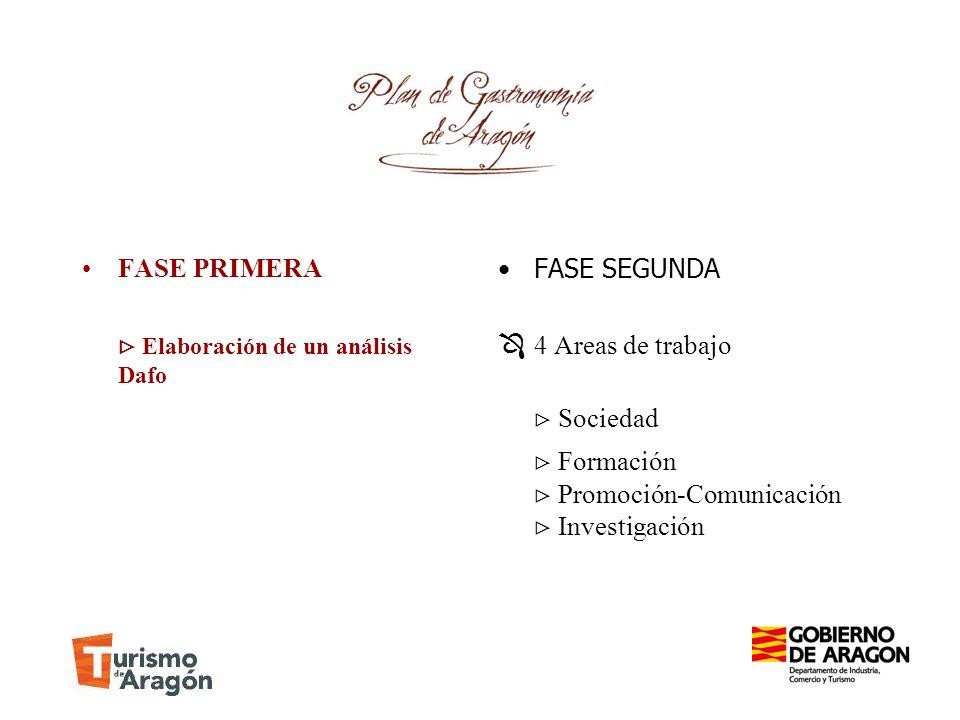  Formación FASE PRIMERA  Elaboración de un análisis Dafo