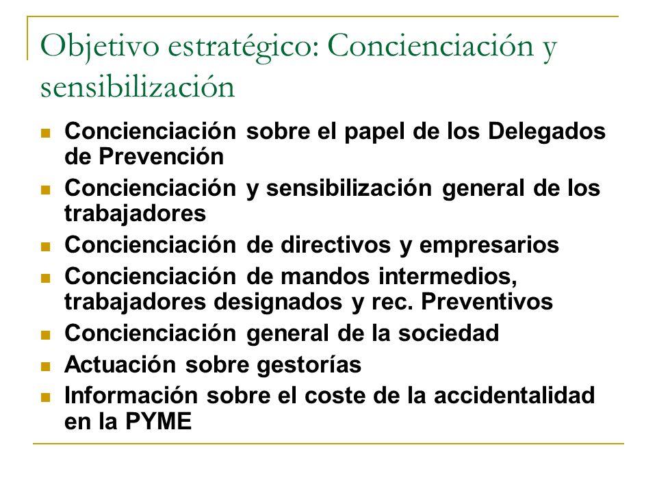 Objetivo estratégico: Concienciación y sensibilización
