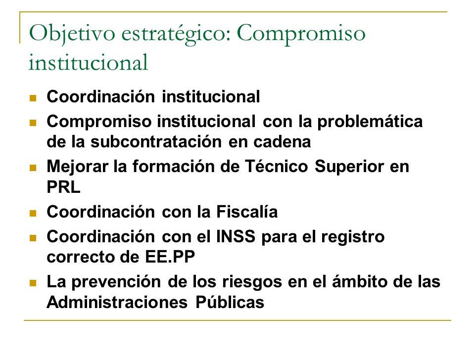 Objetivo estratégico: Compromiso institucional