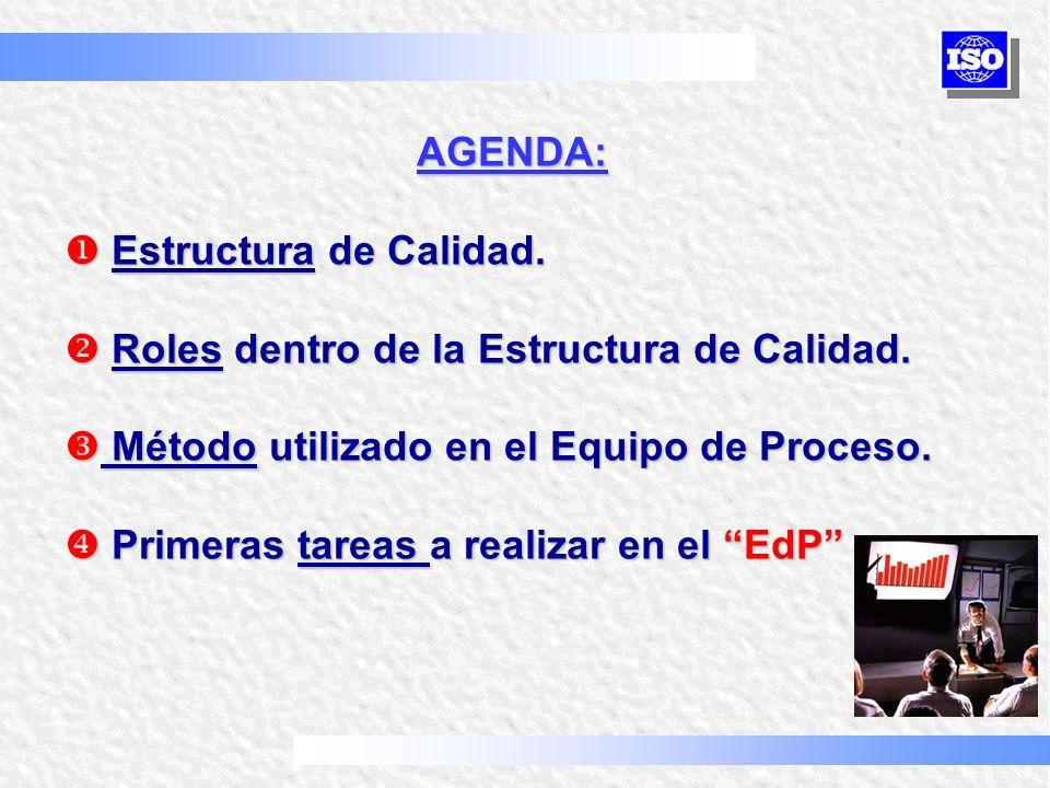 AGENDA: Estructura de Calidad. Roles dentro de la Estructura de Calidad. Método utilizado en el Equipo de Proceso.