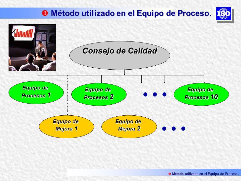 Método utilizado en el Equipo de Proceso.
