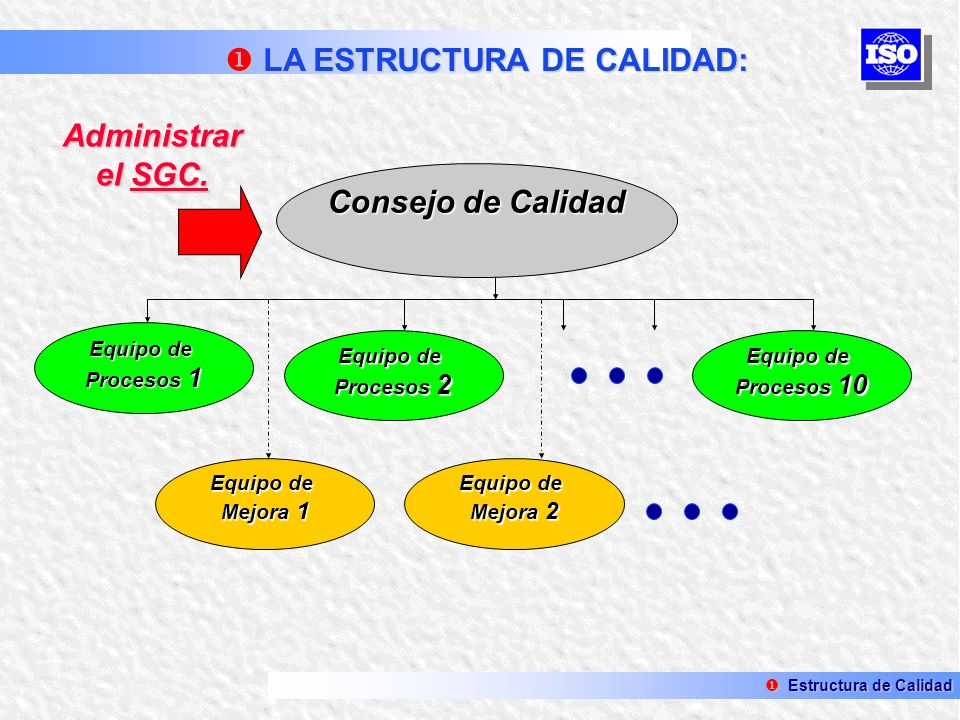 Administrar el SGC. Consejo de Calidad