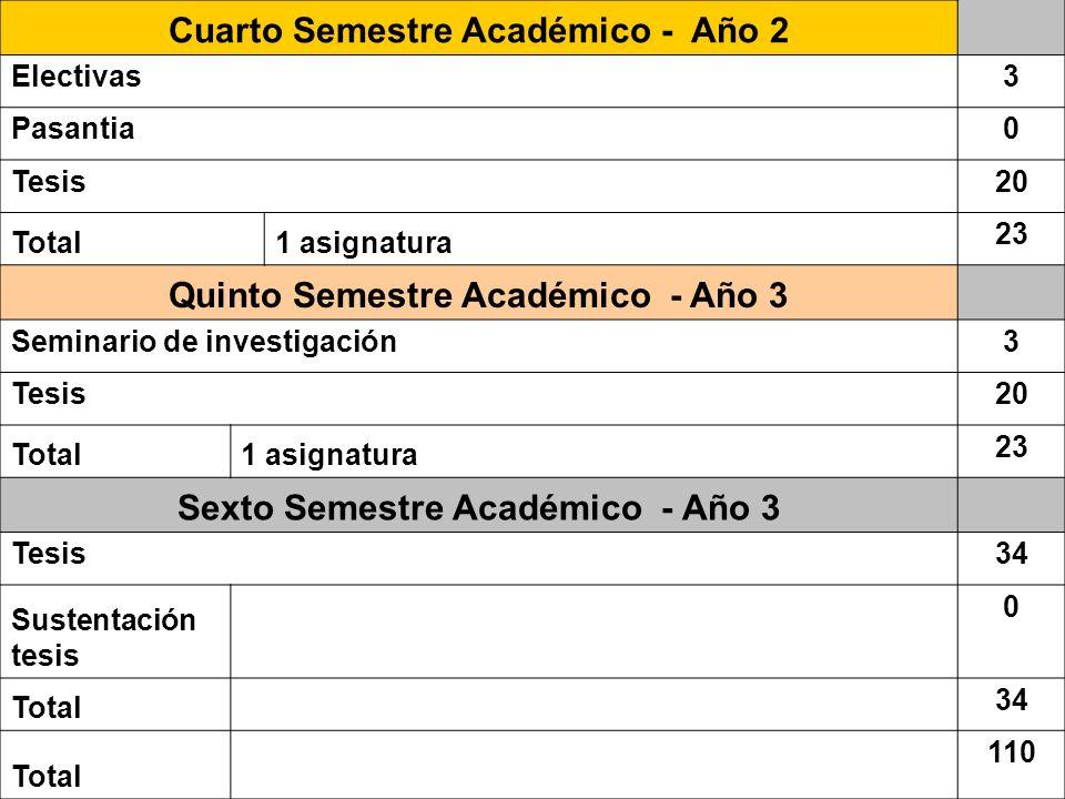 Cuarto Semestre Académico - Año 2