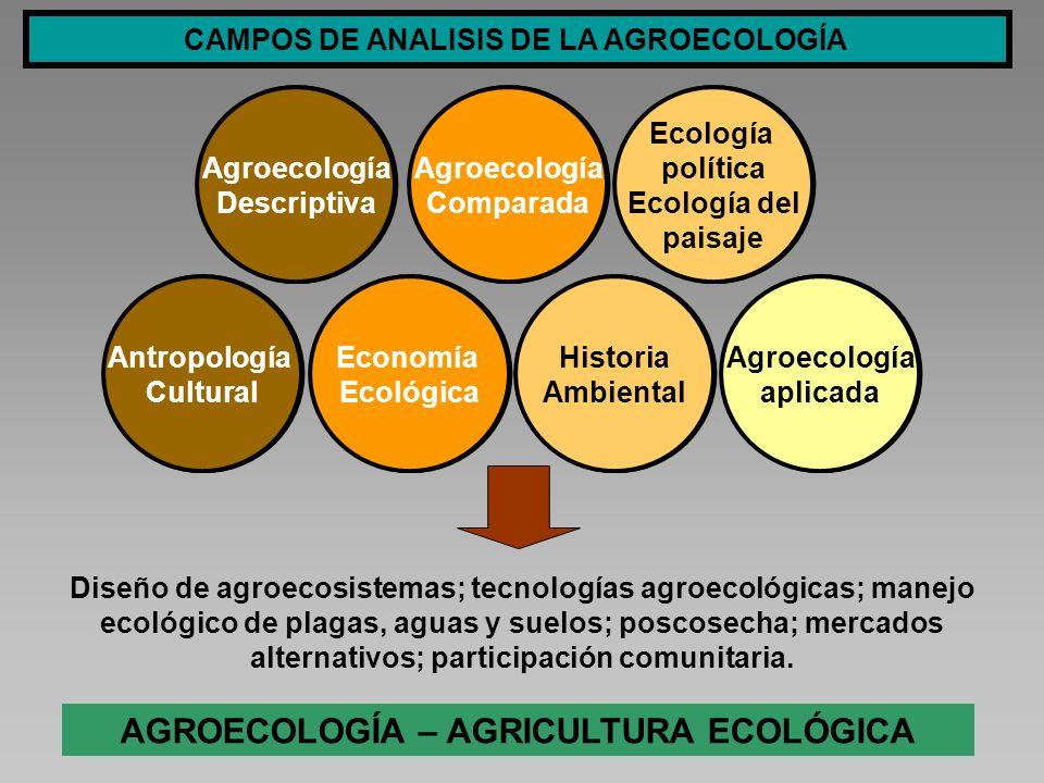 AGROECOLOGÍA – AGRICULTURA ECOLÓGICA