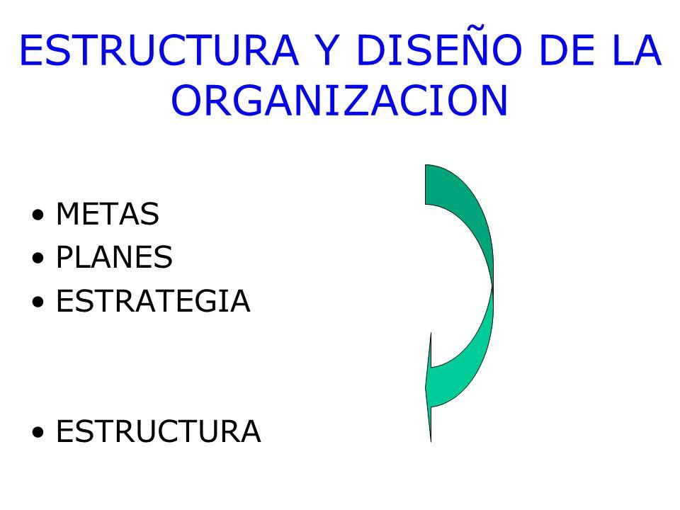 ESTRUCTURA Y DISEÑO DE LA ORGANIZACION
