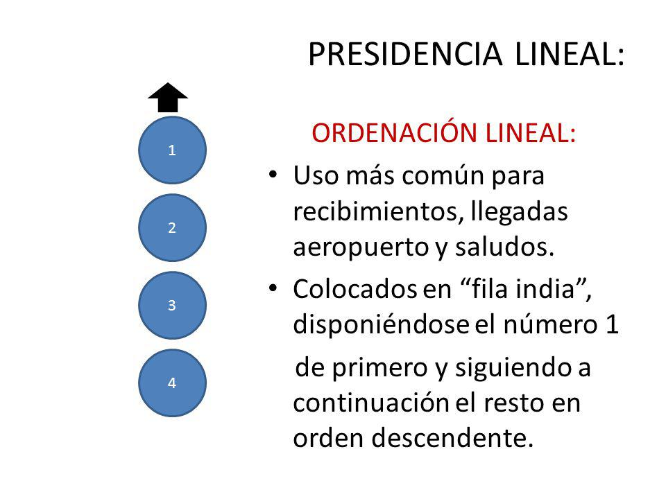 PRESIDENCIA LINEAL: ORDENACIÓN LINEAL: