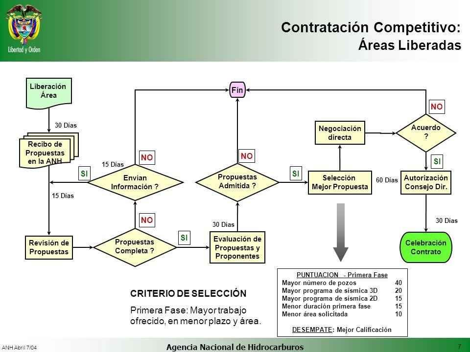 Contratación Competitivo: Áreas Liberadas