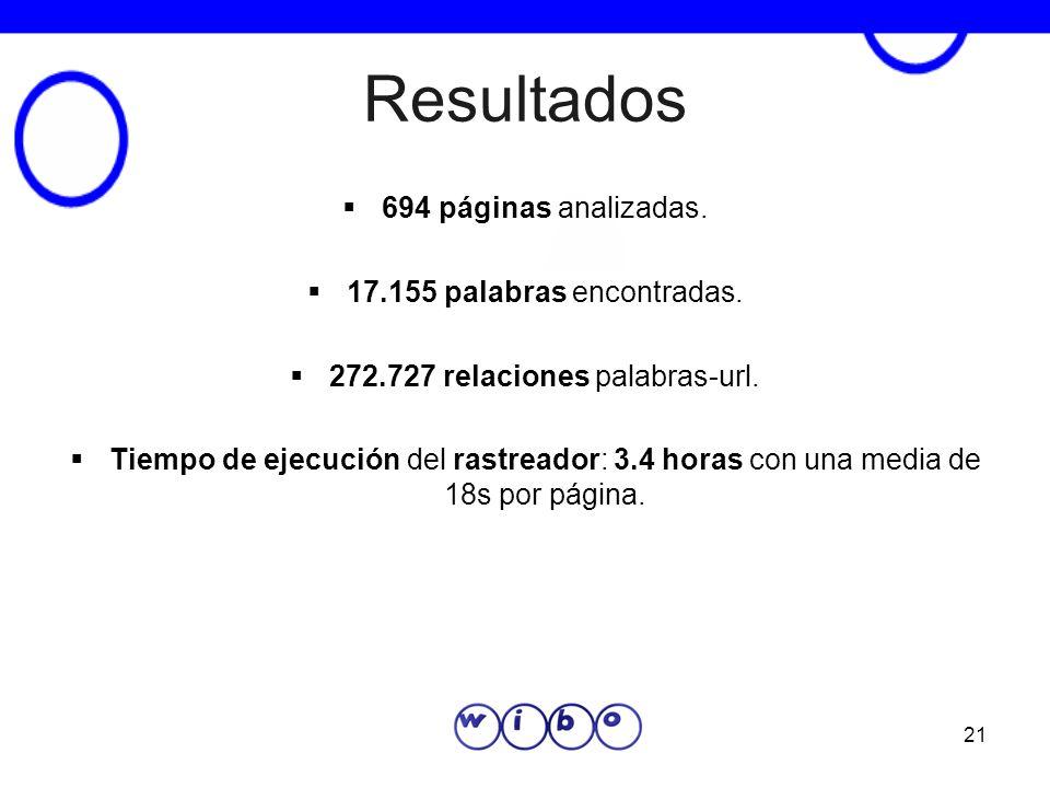 272.727 relaciones palabras-url.