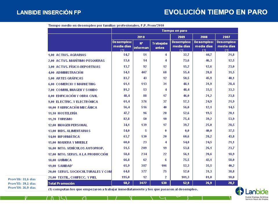 LANBIDE INSERCIÓN FP EVOLUCIÓN TIEMPO EN PARO