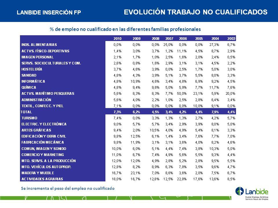 LANBIDE INSERCIÓN FP EVOLUCIÓN TRABAJO NO CUALIFICADOS