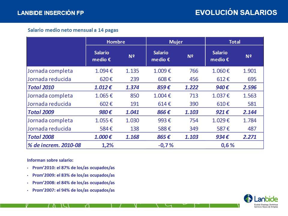 LANBIDE INSERCIÓN FP EVOLUCIÓN SALARIOS